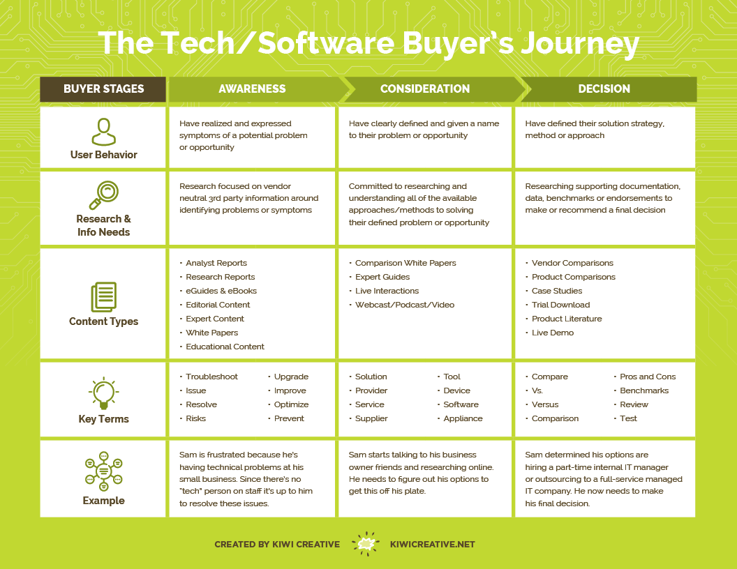 Buyer's Journey Cheat Sheet | Kiwi Creative