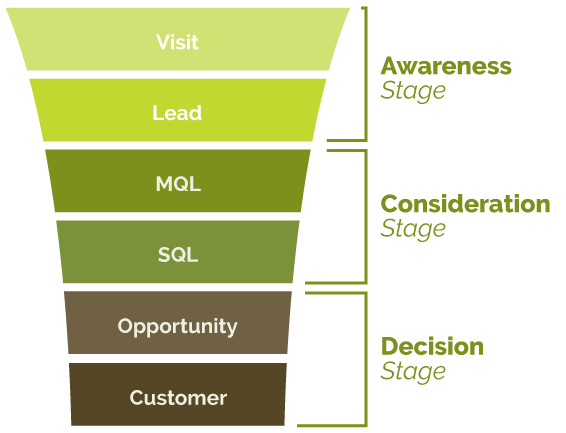 Sales Marketing Funnel | Kiwi Creative