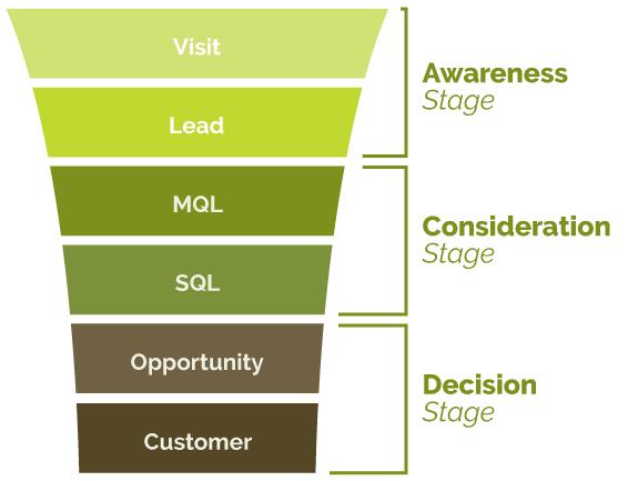 Sales Marketing Funnel | Kiwi Creative