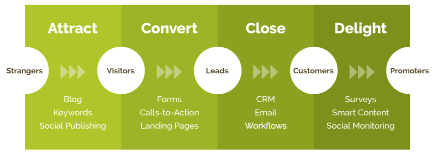Inbound Methodology - Attract, Convert, Close, Delight | Kiwi Creative