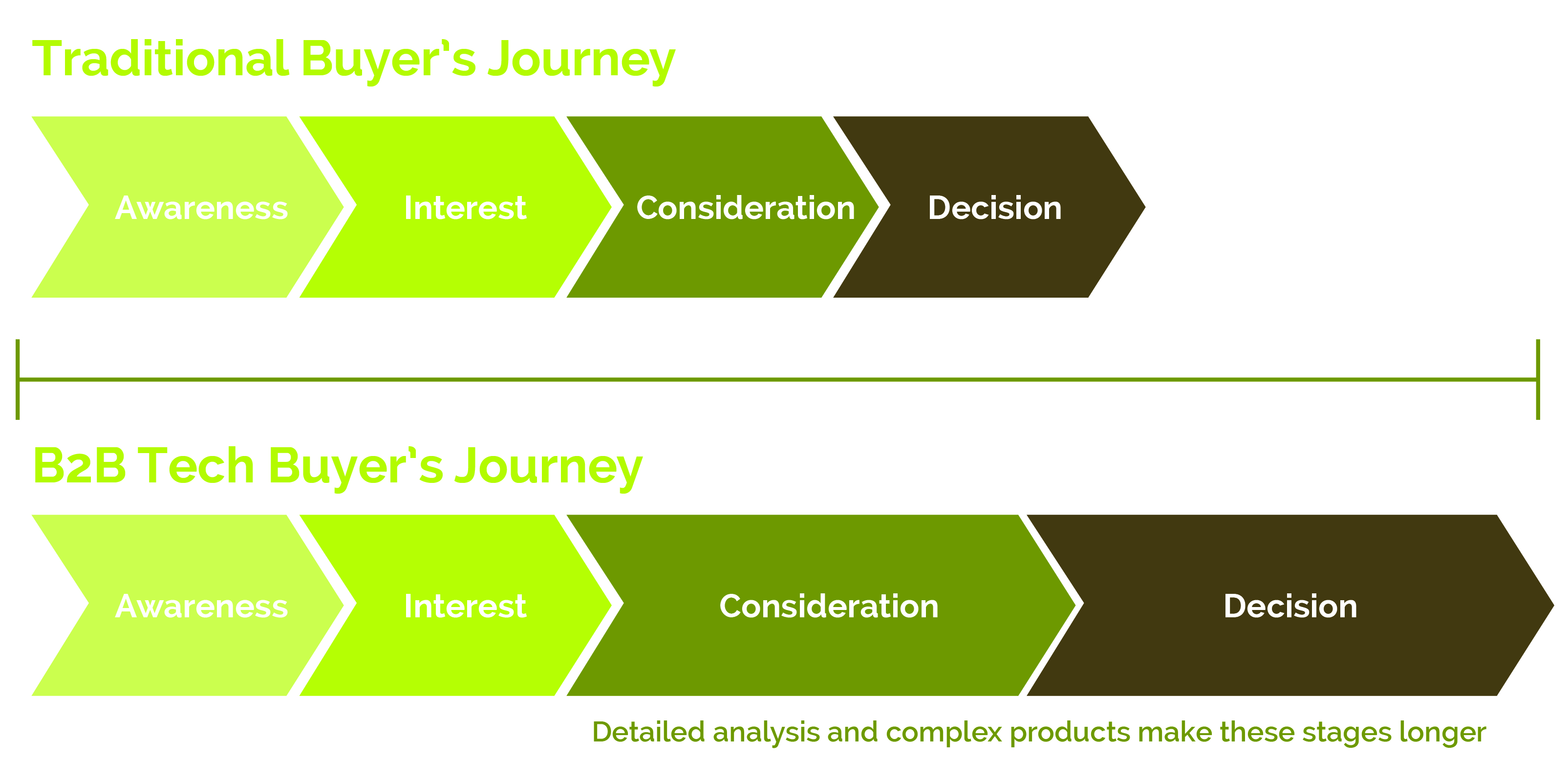 Traditional Buyers Journey vs. B2B Tech Buyers Journey