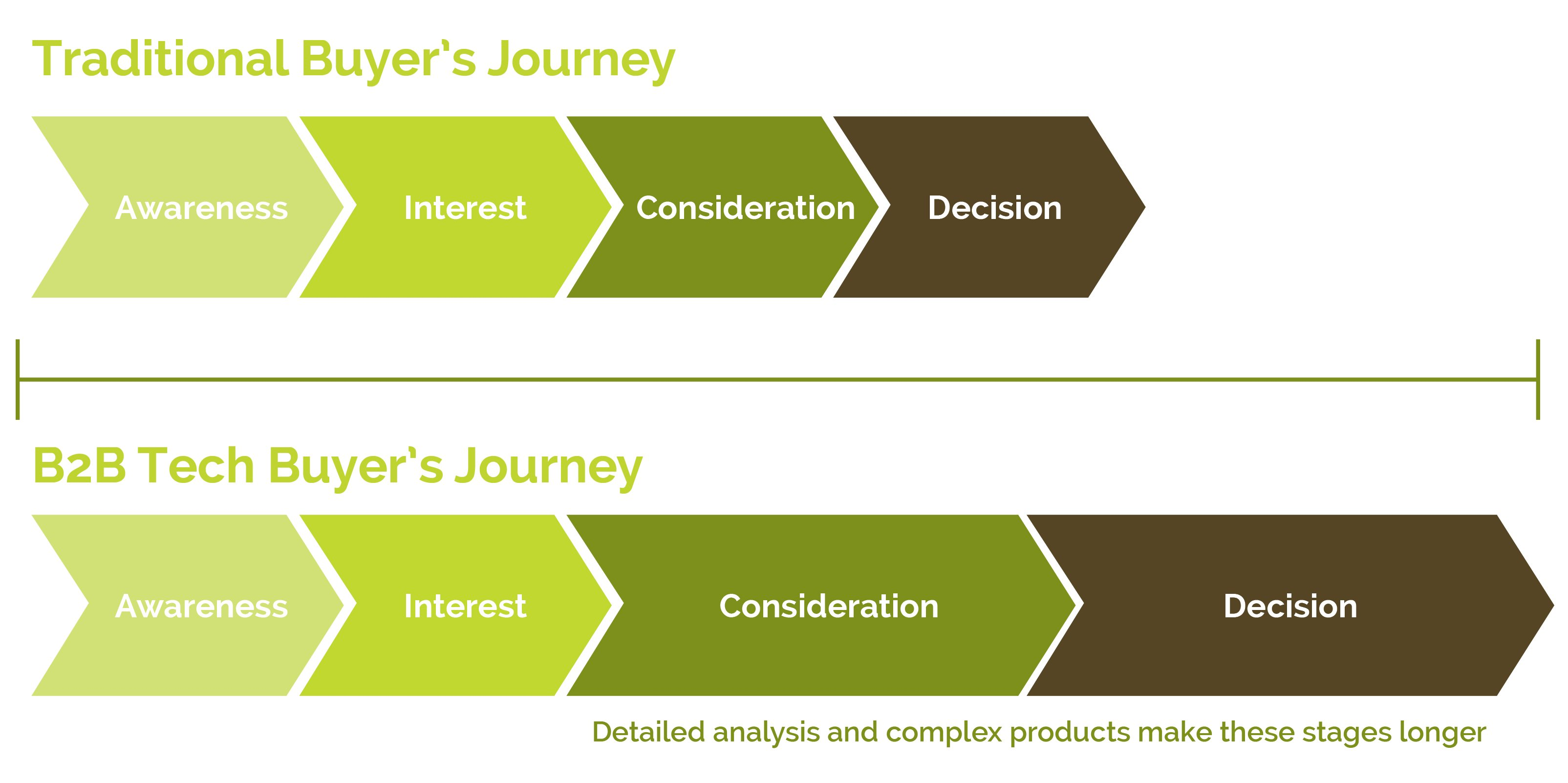 Traditional Buyers Journey vs. B2B Tech Buyers Journey